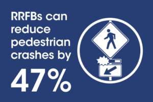 RRFBs can reduce pedestrian crashes by 47%